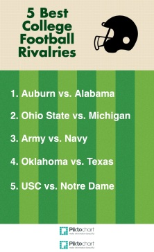 5 Best College Football Rivalries